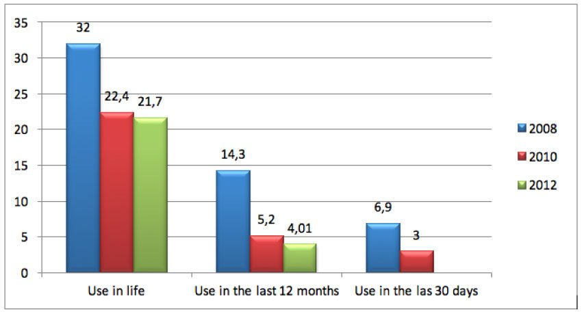 Table about the usage of cannabis in Italy
