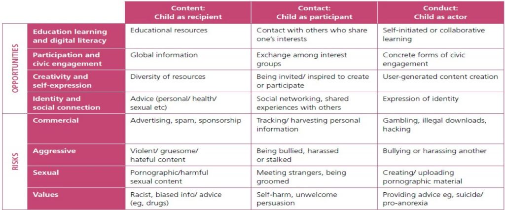 Figure 1: A classification of online opportunities and risks for children (source: Livingstone and Haddon 2009)